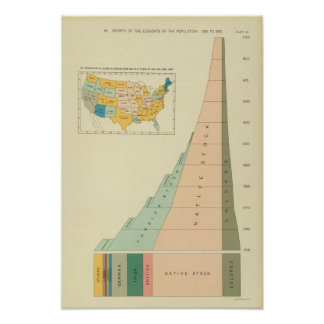 22 Growth elements of population 17901890 Poster