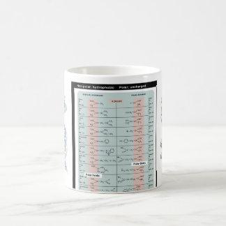 Amino acids mug