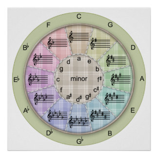 Circle of Fifths Musical Patchwork Poster