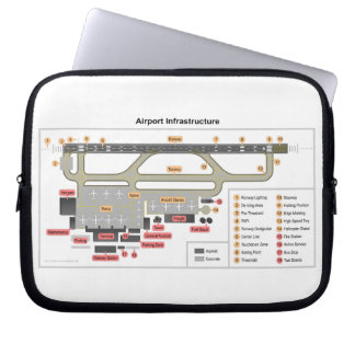 Diagram Basic Layout Infrastructure of an Airport Laptop Sleeve