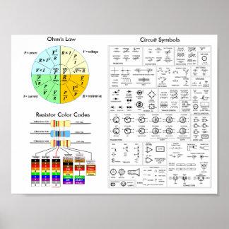 Ohm's Law, Resistor Color Code, Circuit Symbols Poster