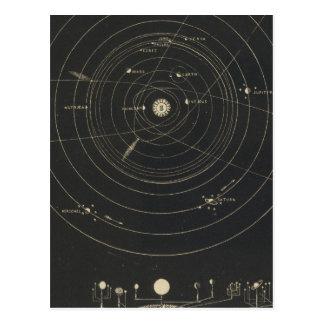 Orrery, Solar System Postcard