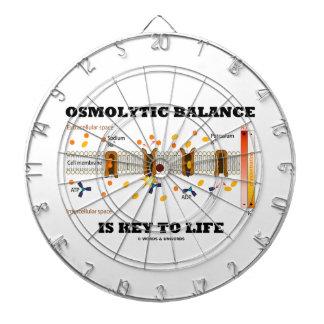 Osmolytic Balance Is Key To Life (Na-K Pump) Dart Boards