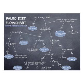 Paleo Diet Food List Flowchart Postcard
