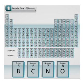 Periodic Table 1 Poster
