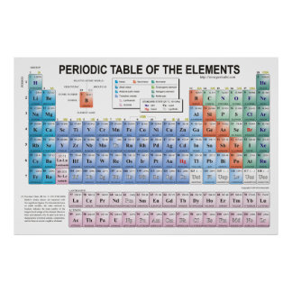 Periodic Table of Elements Fully Updated Poster
