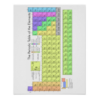 Periodic table of elements posters