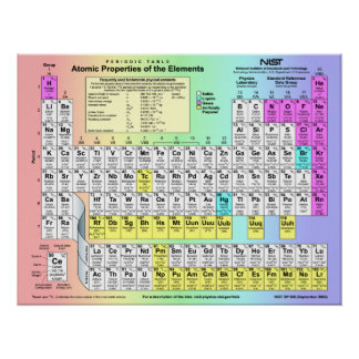 Periodic Table of  Elements w/ atomic properties Poster