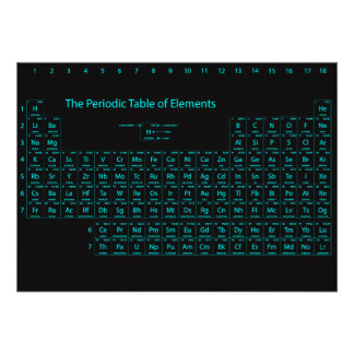 Periodic Table of Elements Wall Poster