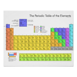 Periodic Table of the Elements Scientific Poster