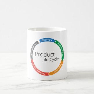 Product Life Cycle, The MUG!! Basic White Mug