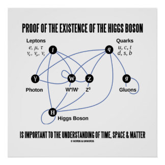 Proof Of The Existence Of The Higgs Boson Posters