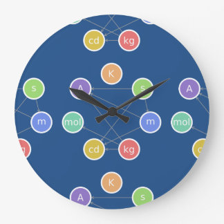 The seven SI base units Large Clock