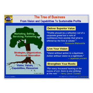 The Tree of Business Poster