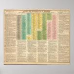 Timeline of the Catholic Church Print