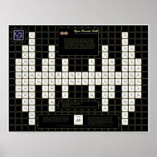 Vajra Periodic Table Poster
