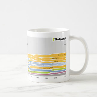 Where people who live in Idaho were born Coffee Mug