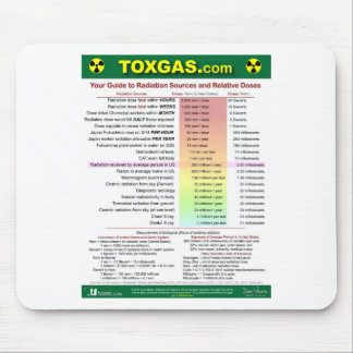 Your Radiation Guide Mouse Pad